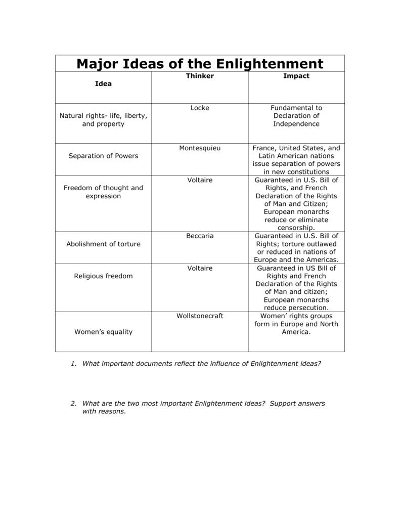 10 Cute Major Ideas Of The Enlightenment 008015383 1 f24526eb9dfe96ee14d2dbf0aa27448b 1 2021