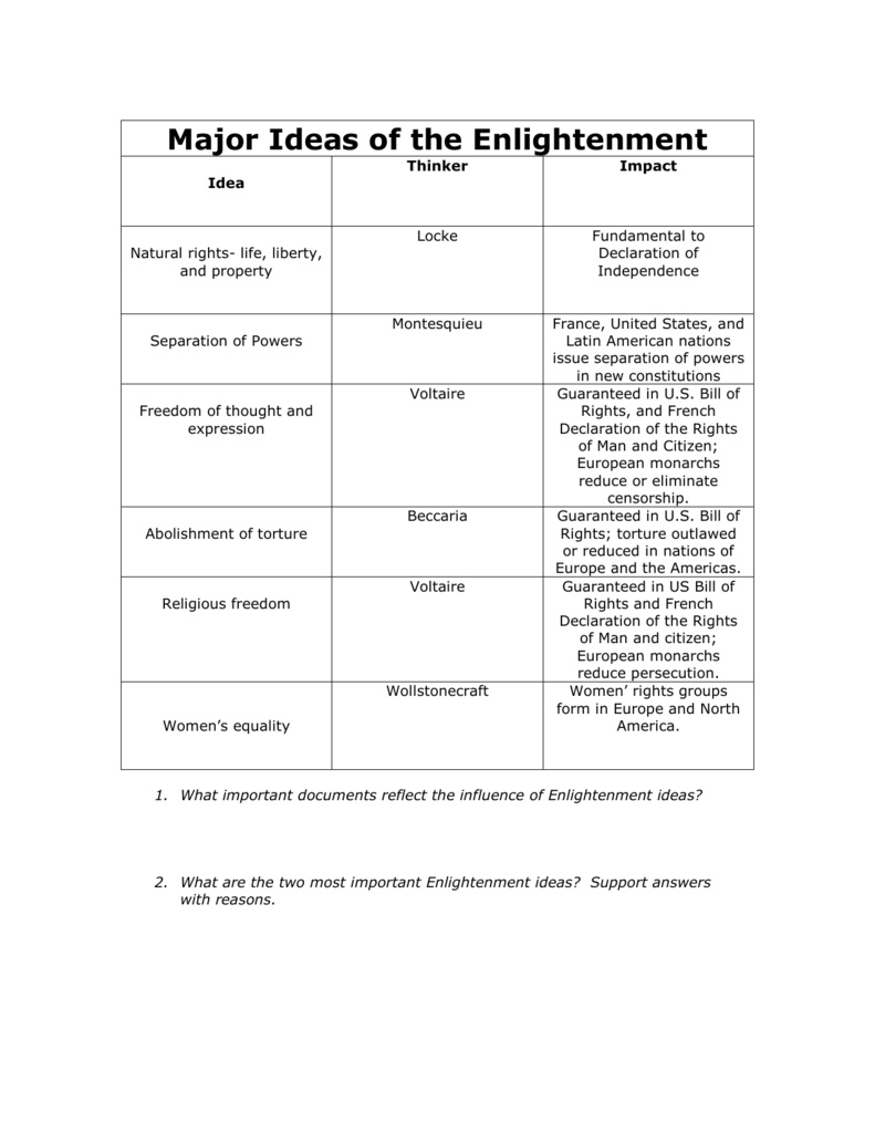 10 Amazing Enlightenment Ideas In The Declaration Of Independence 008015383 1 f24526eb9dfe96ee14d2dbf0aa27448b 2021