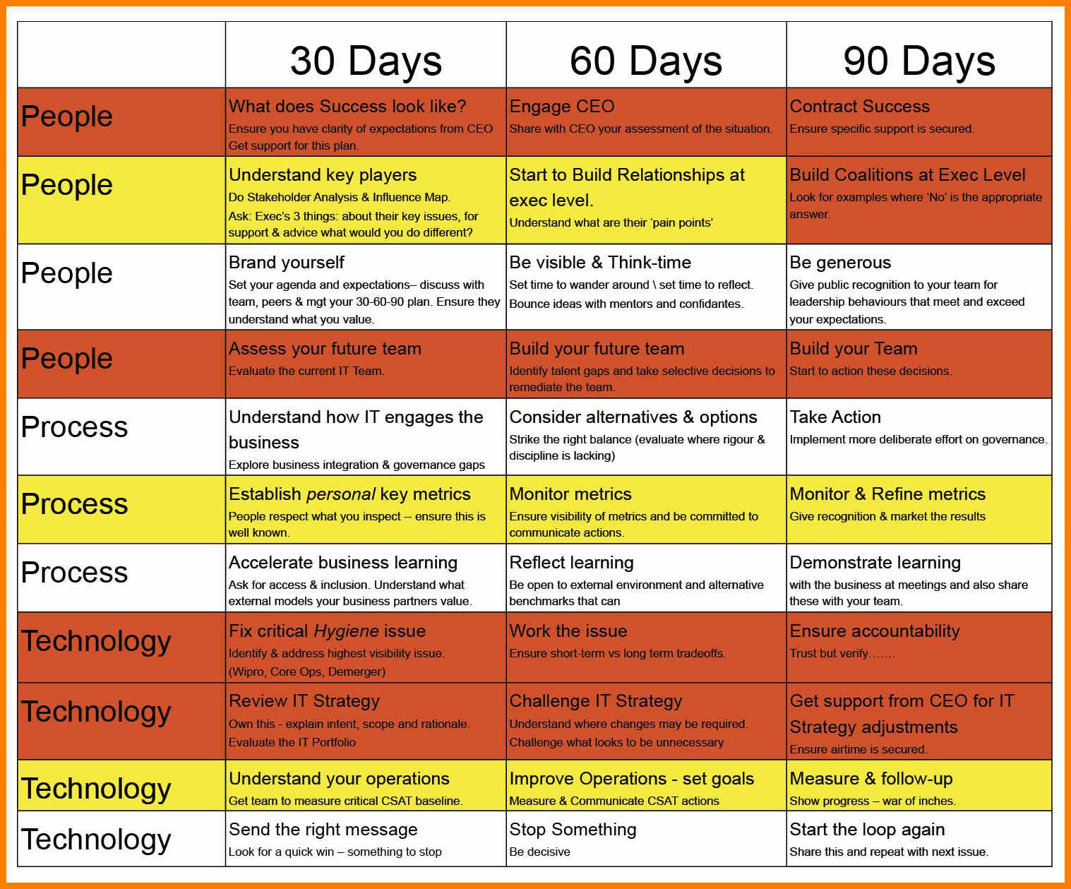 10 Stylish New Career Ideas At 30 018 day work plan days new job marketing google search career