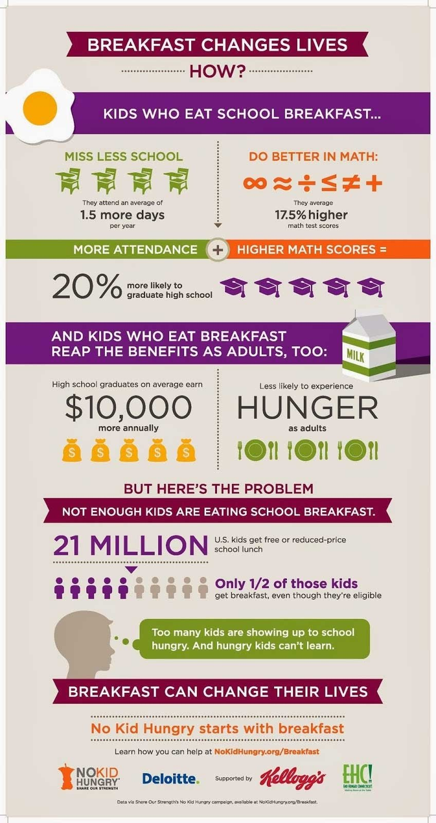 10 Fabulous Fundraising Ideas For Non Profits 10 nonprofit infographics that inspire and inform classy 2020