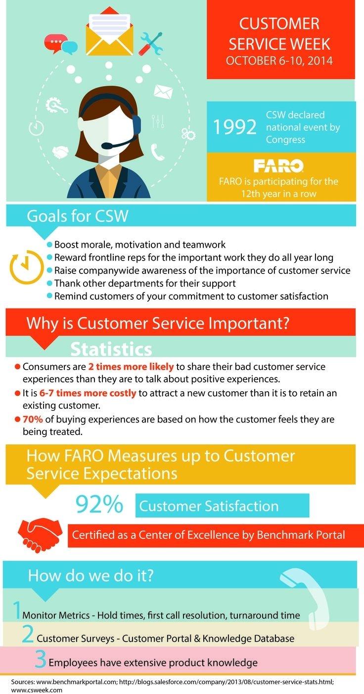 10 Nice Ideas For Customer Service Week 109 best customer service images on pinterest customer service 2020