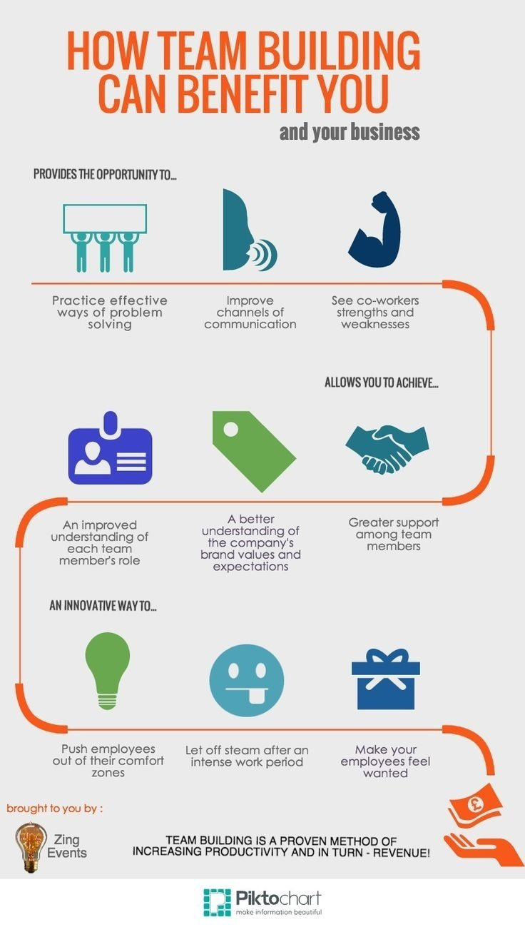 10 Fabulous Team Building Ideas For The Workplace 12 best team building images on pinterest teamwork corporate team 2020