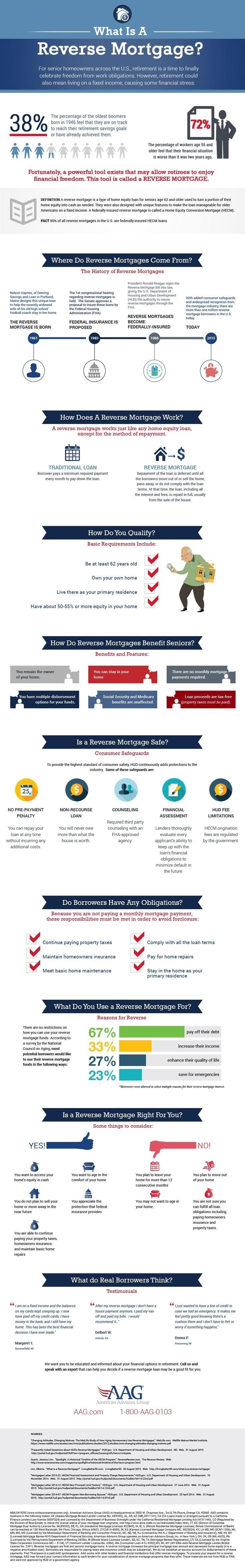 10 Gorgeous Is A Reverse Mortgage A Good Idea 15 best reverse mortgage images on pinterest business ideas 2021