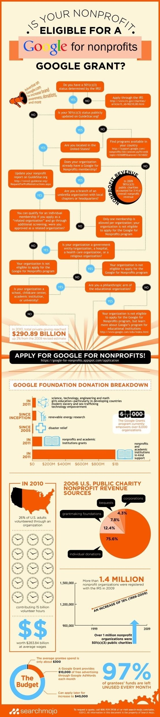 10 Spectacular Fundraising Ideas For Non Profit Organizations Events 238 best nonprofit images on pinterest nonprofit fundraising 2020