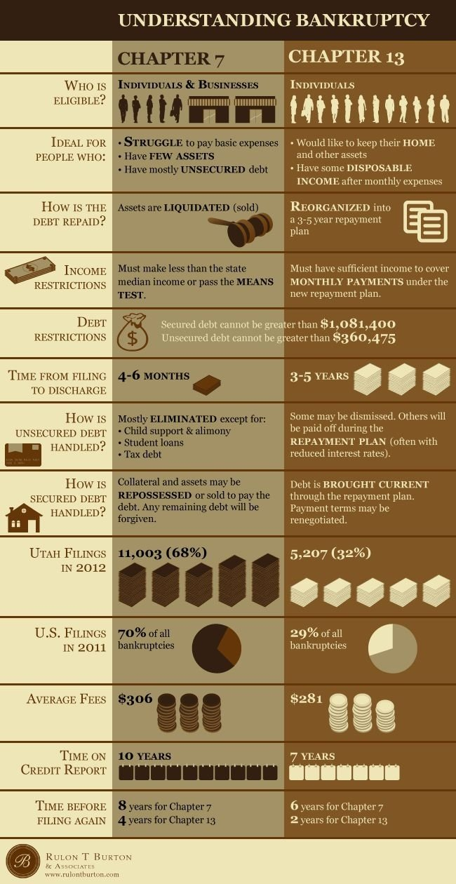10 Cute Is Bankruptcy A Good Idea 25 best bankruptcy infographics images on pinterest infographic 2020