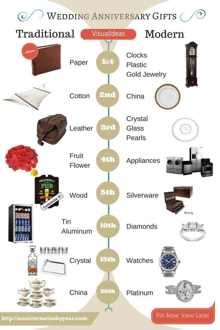 10 Cute 15Th Wedding Anniversary Gift Ideas 27 wedding anniversary gift ideas unique sister brother in law