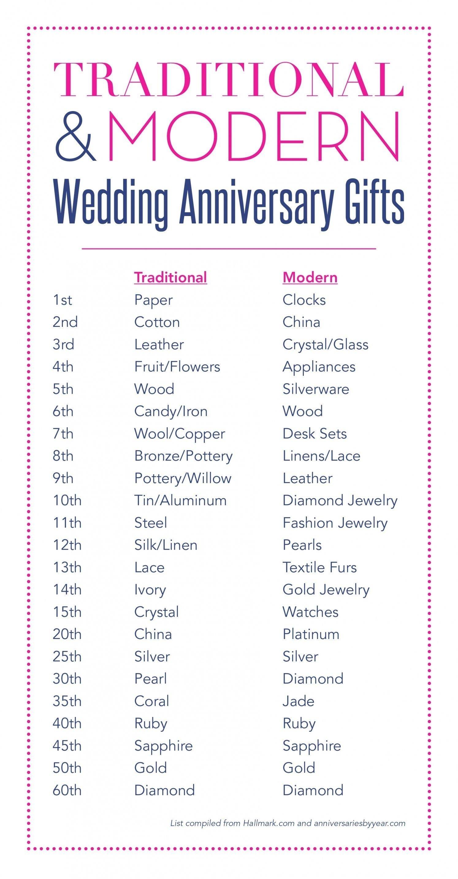10 Cute 15Th Wedding Anniversary Gift Ideas 32 gorgeous traditional wedding anniversary gifts ideas wedding 2