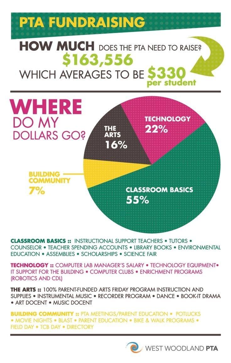 10 Famous Fundraising Ideas For School Clubs 41 best money management images on pinterest pta money management 2020
