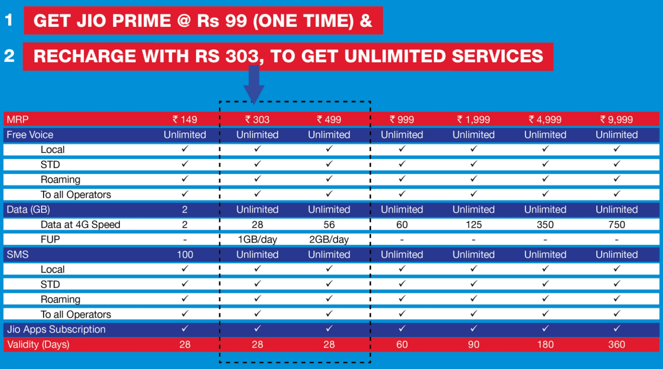 10 Stunning Idea Online Recharge Andhra Pradesh 5 best 4g internet plans available in india