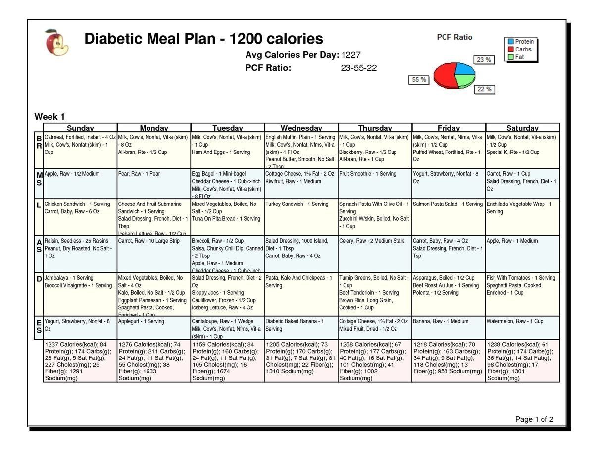 10 Awesome Gestational Diabetes Meal Plan Ideas 57339b4df3abdfdfd5e6f78a2ad133c2 1200x927 pixels diabetes