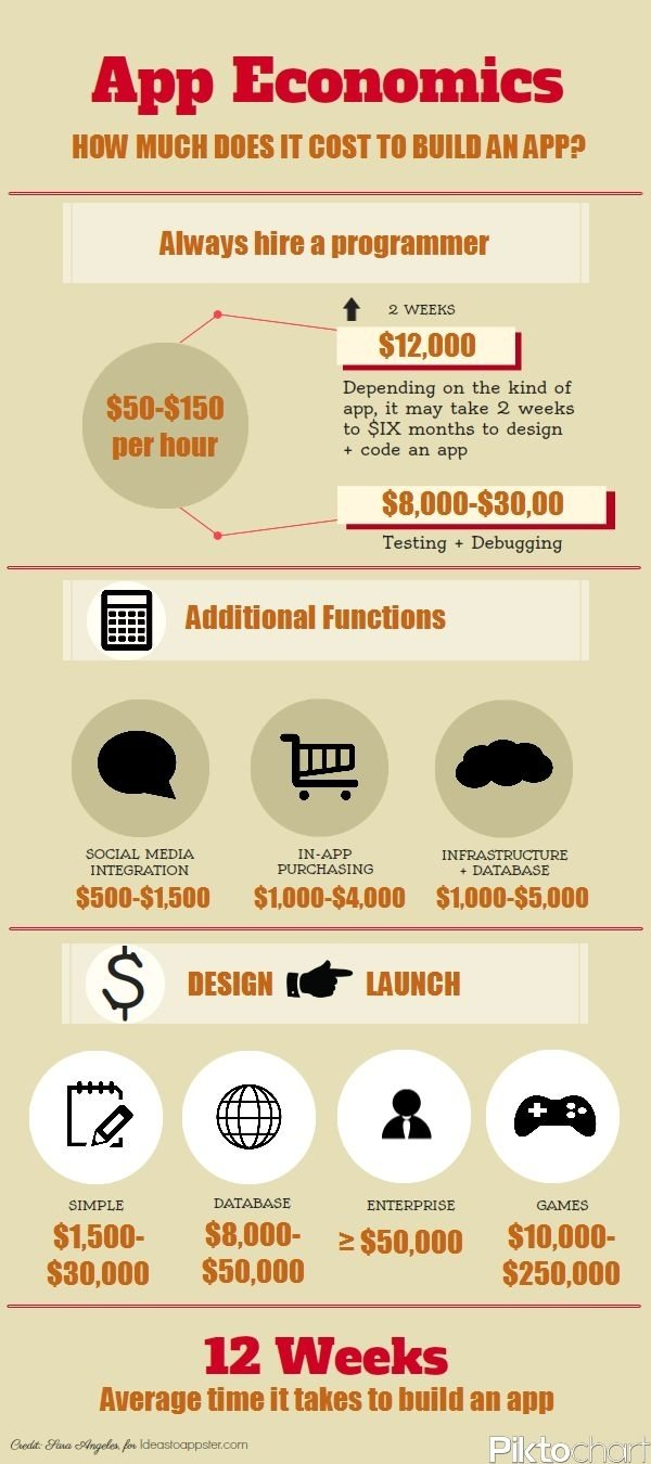 10 Trendy How To Sell Your App Idea 617 best mobile marketing images on pinterest inbound marketing 2021
