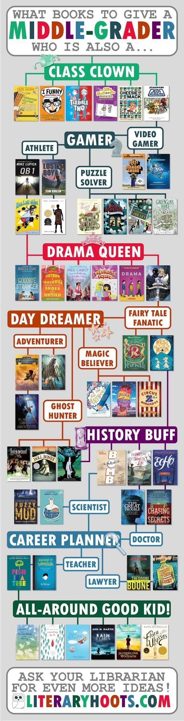 10 Spectacular Club Ideas For Middle School 69 best classroom books middle school images on pinterest beds 2020