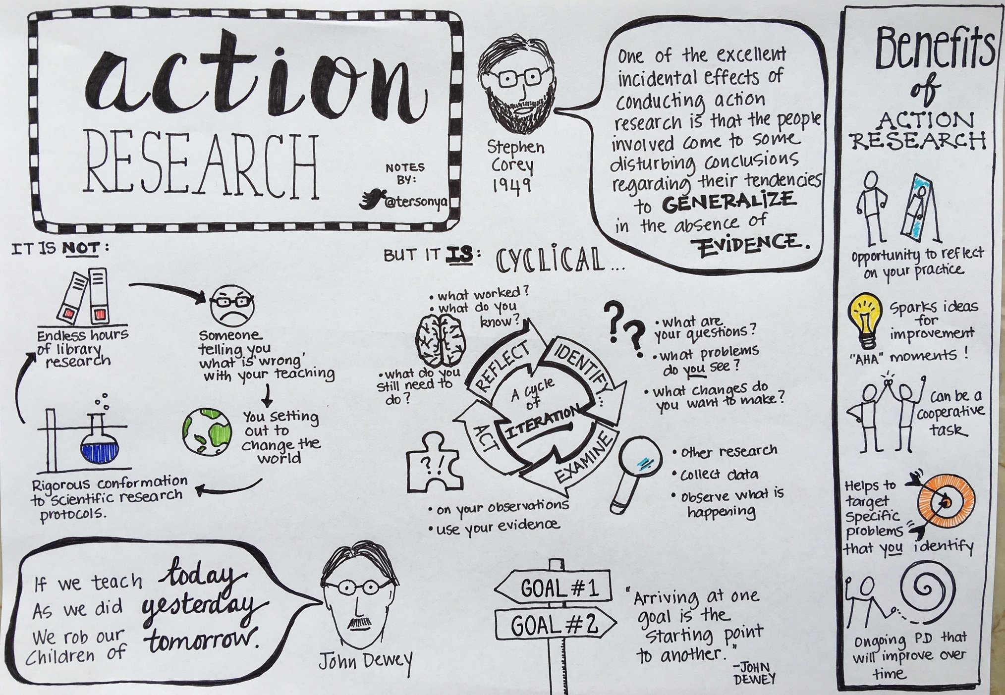 10 Great Action Research In Education Ideas action research sonya terborg 2021