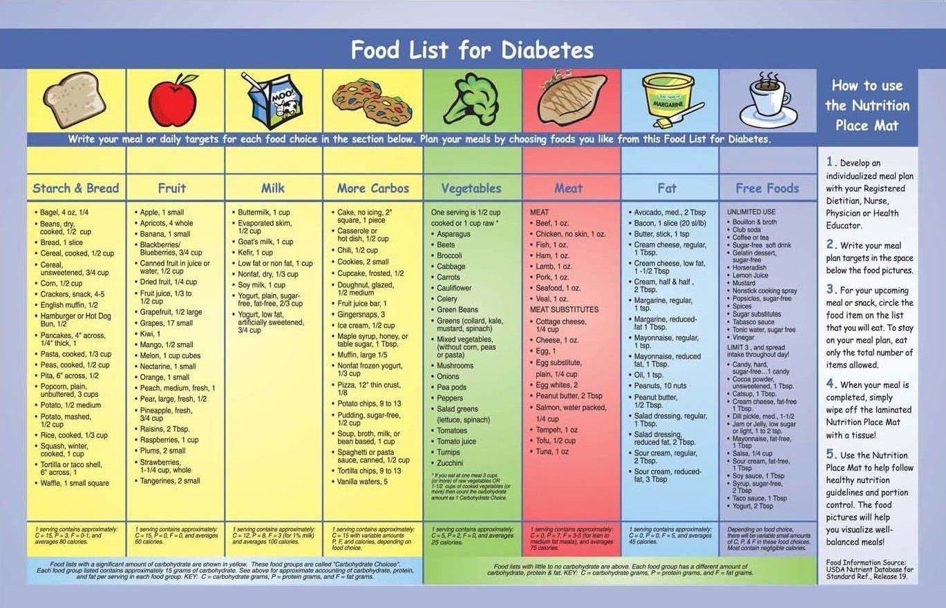 10 Lovely Gestational Diabetes Diet Menu Ideas american diabetes food pyramid diabetes and food 2020