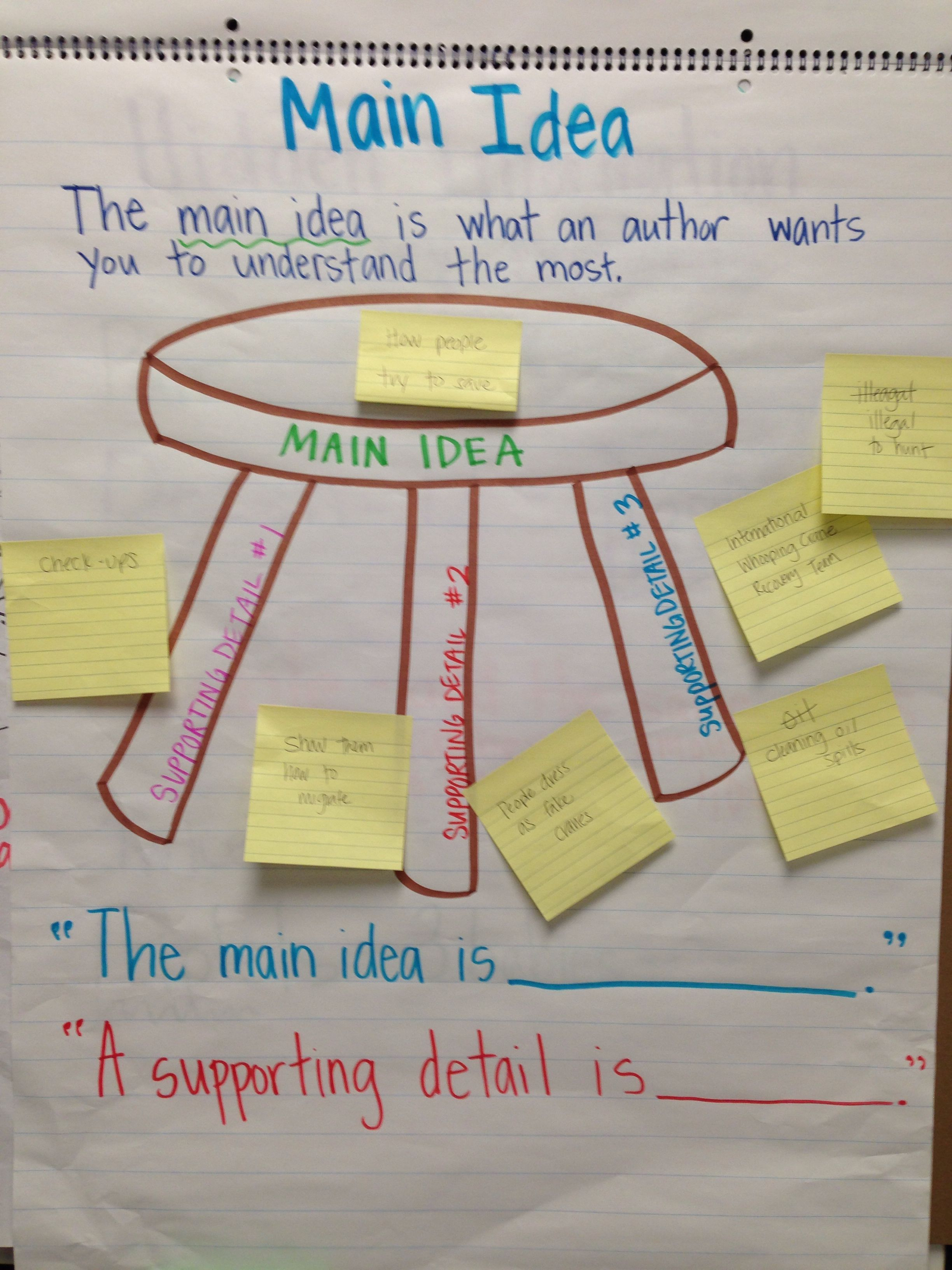 10 Perfect Main Idea Activities High School anchor chart about main idea and supporting details for nonfiction 2020