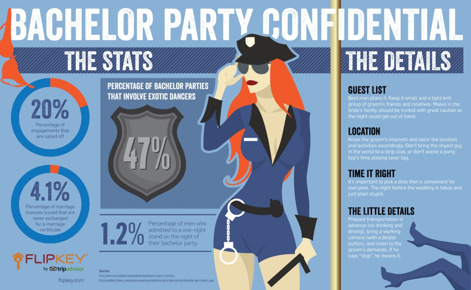bachelor party confidential | visual.ly