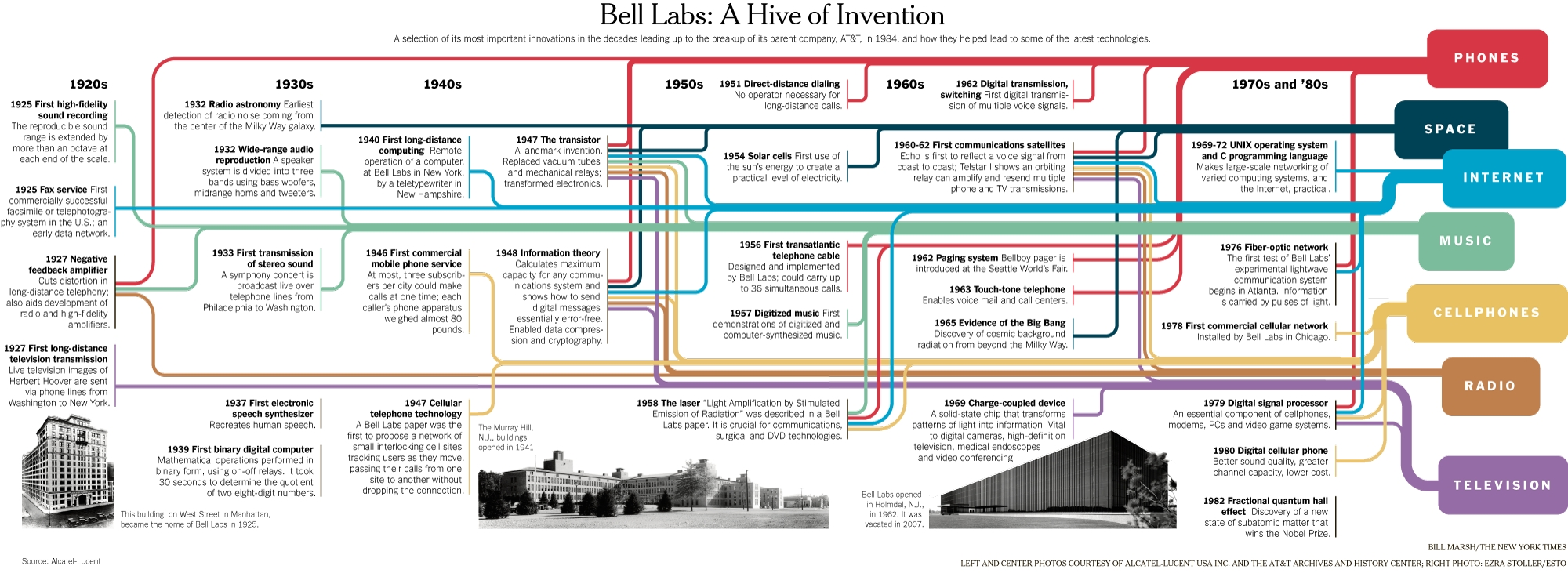 bell system memorial- bell labs