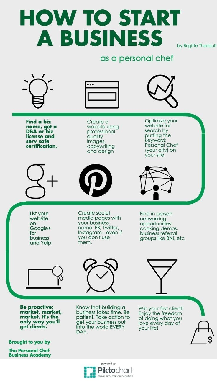 10 Stylish New Business Ideas To Start best 25 home bakery business ideas on pinterest plan for based 2020