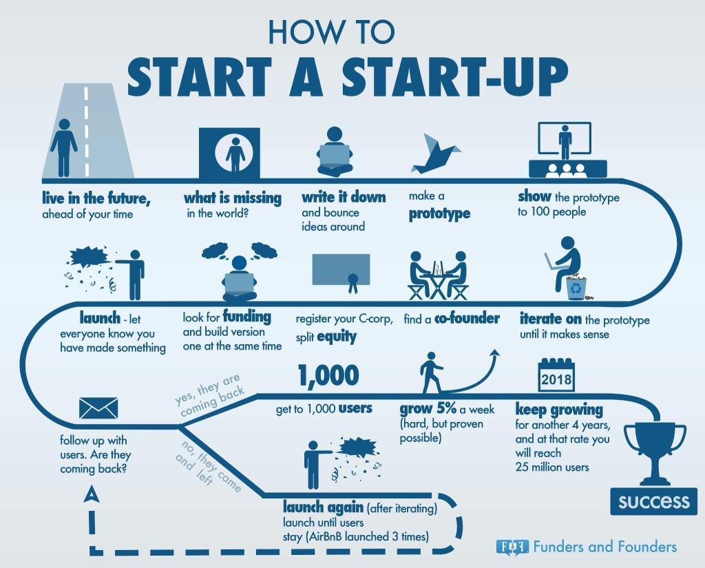 10 Cute Business Ideas For The Future business startup ideas entrepreneur ideas 2020