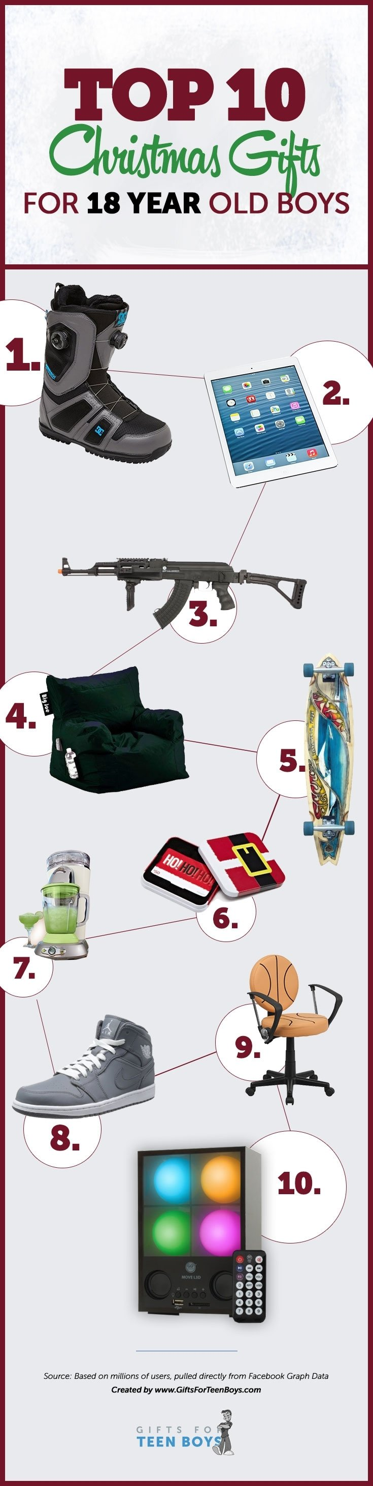 10 Pretty Christmas Gift Ideas For 17 Year Old Boy christmas gifts 18 year old boys top 10 christmas gifts christmas 1 2021