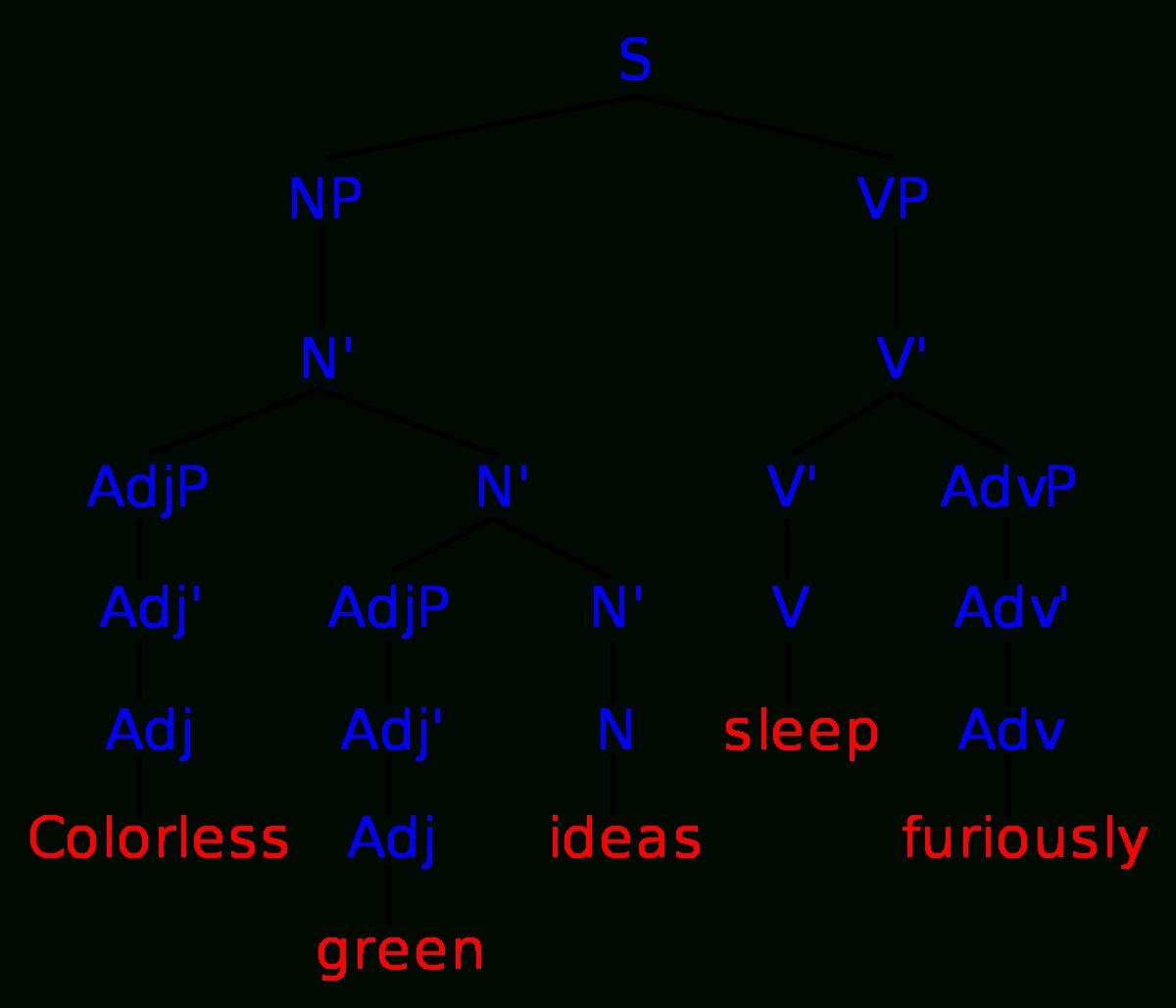 10 Gorgeous Colorless Green Ideas Sleep Furiously colorless green ideas sleep furiously wikipedia 2020