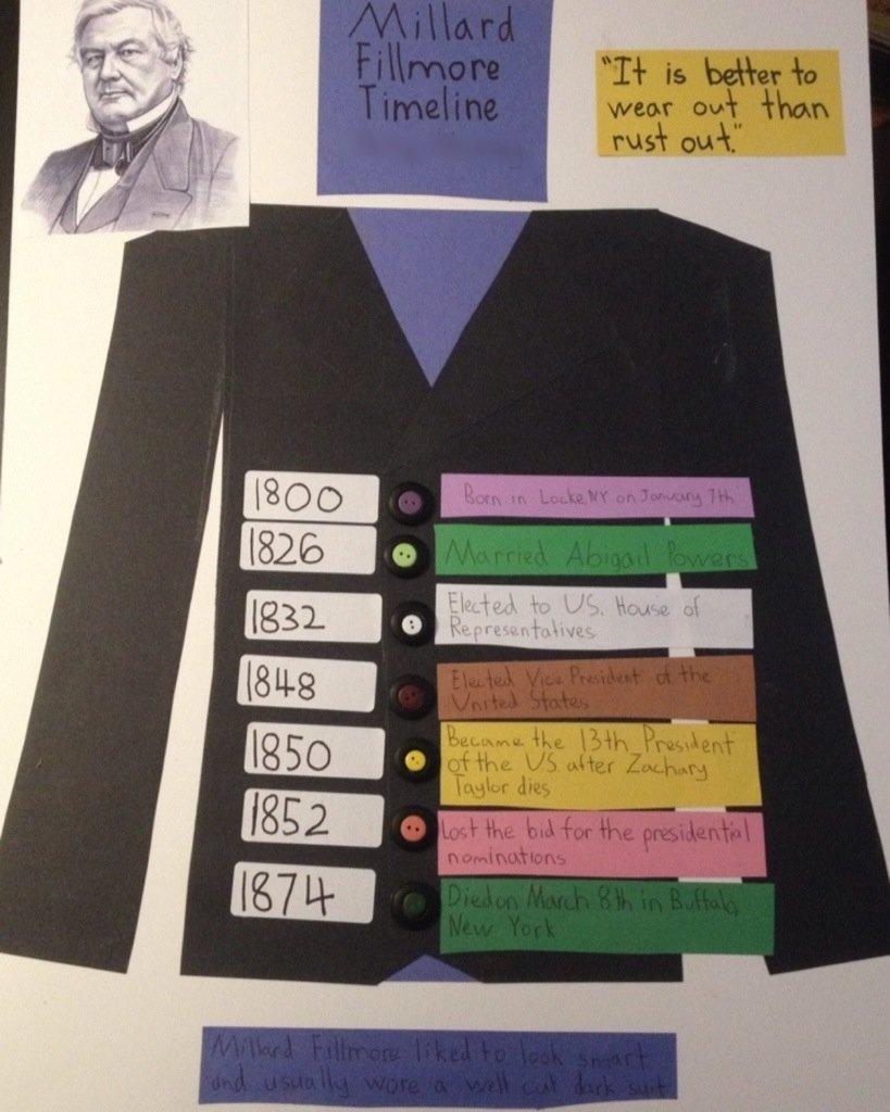 10 Beautiful Creative Project Ideas For School creative timelines for school projects tire driveeasy co 2020