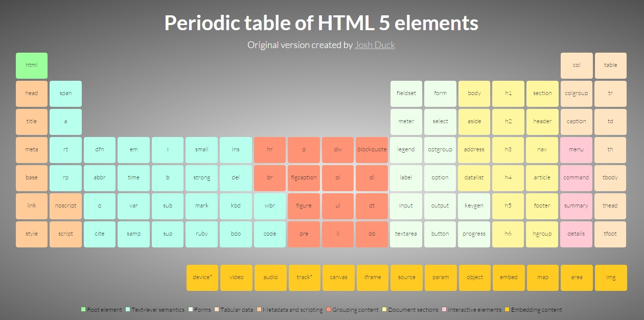 10 Awesome How To Copyright An Idea designer still pursuing bogus takedown of periodic table of html 2020