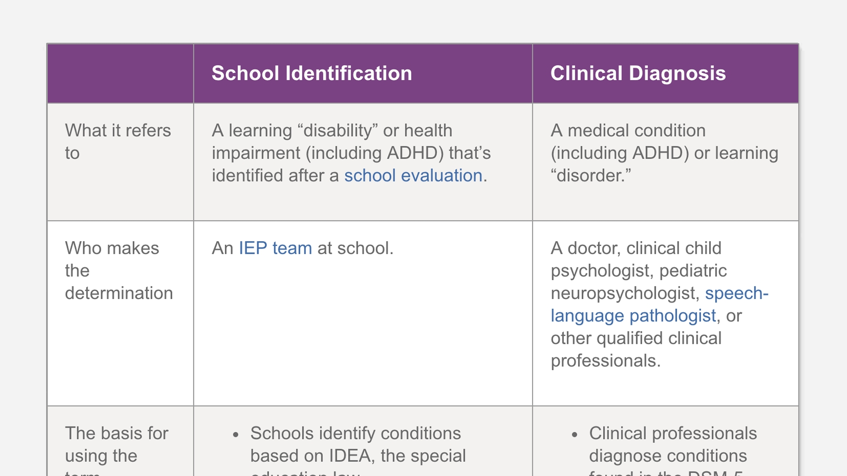 diagnosis vs. identification of learning and attention issues