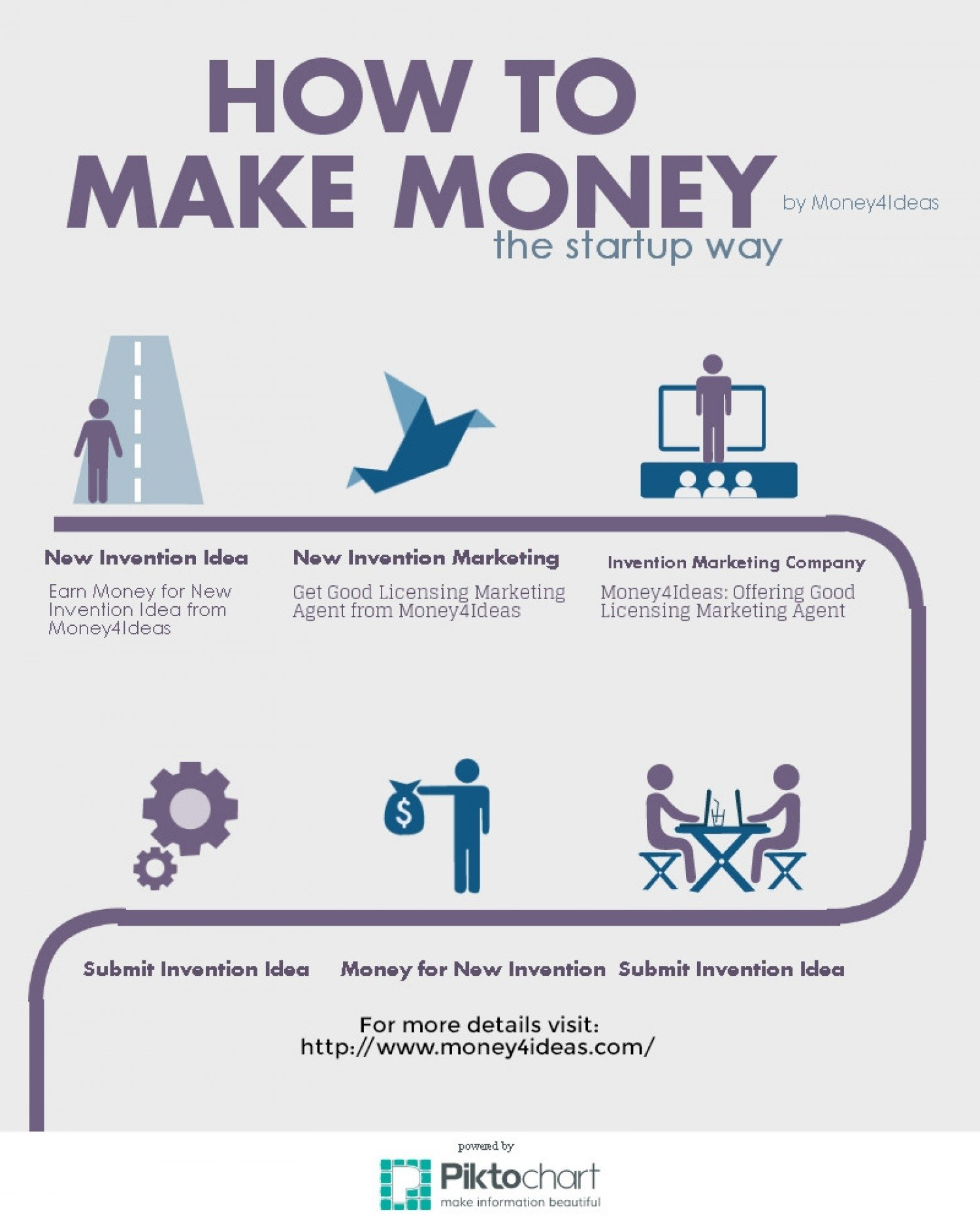 10 Beautiful Ideas How To Make Money earn money for new invention idea from money4ideas visual ly 2 2020
