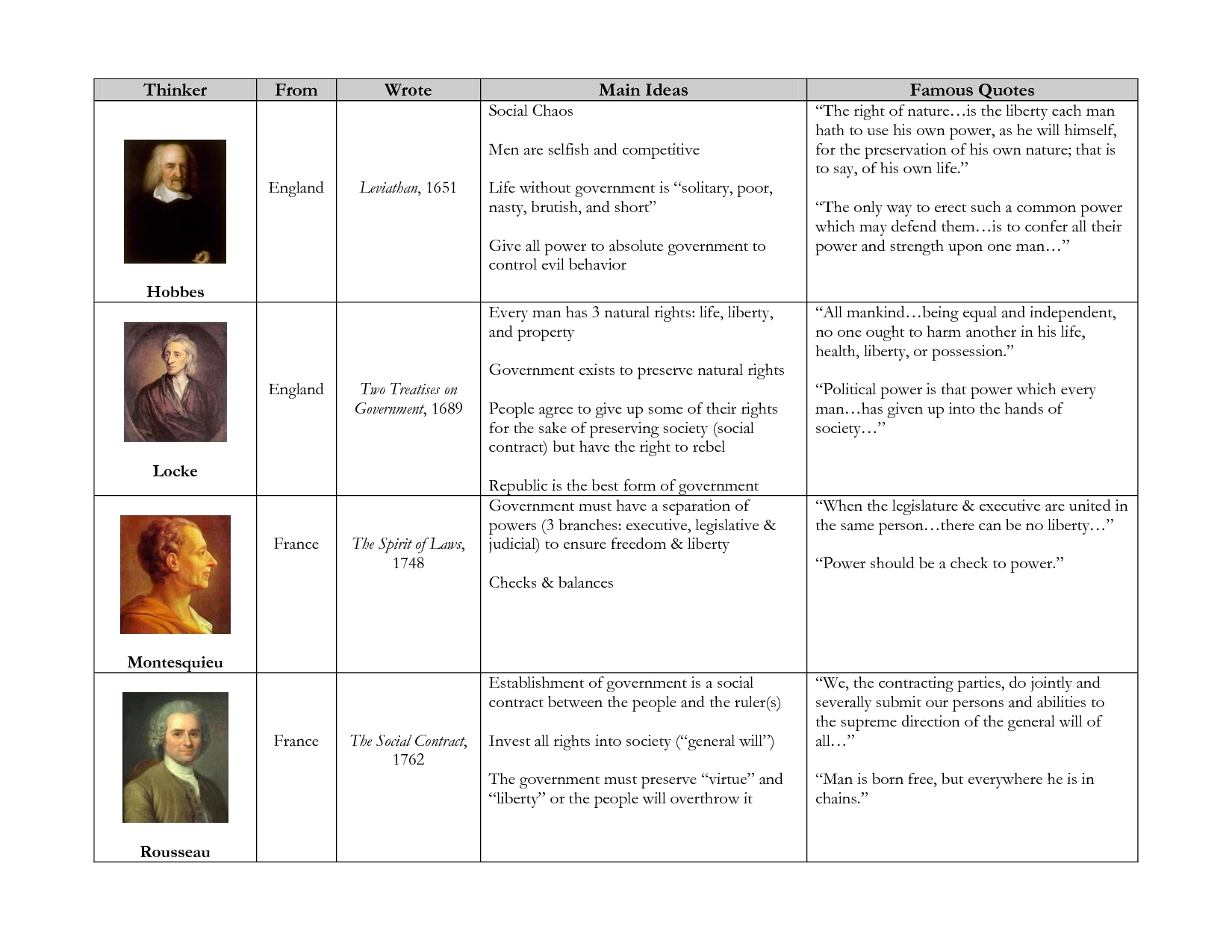 10 Great Main Ideas Of The Enlightenment enlightenment thinkers chart3yk4i0u has the enlightenment 5 2021