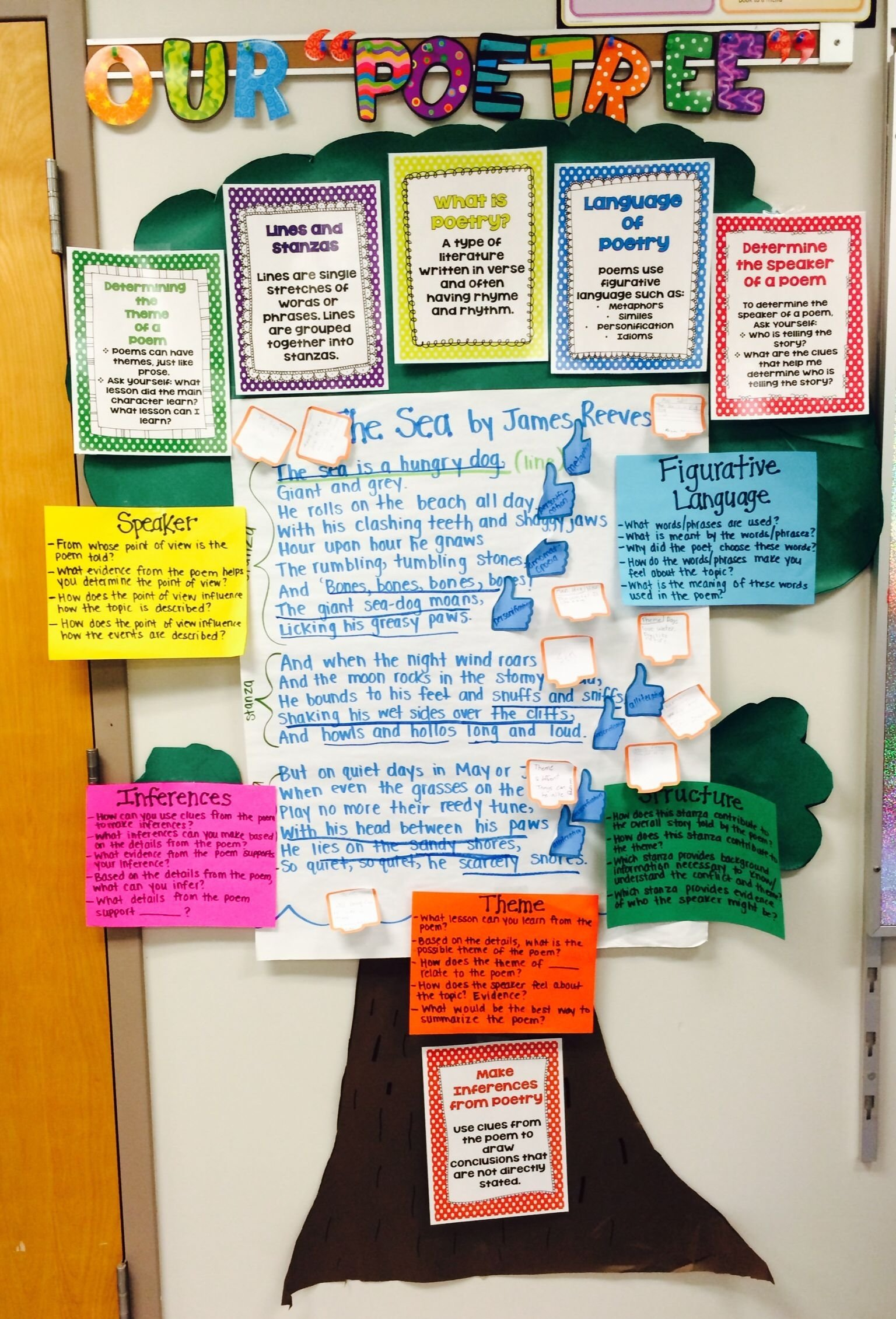 10 Stylish Common Core Bulletin Board Ideas fifth grade poetree interactive display using posters from the 2020