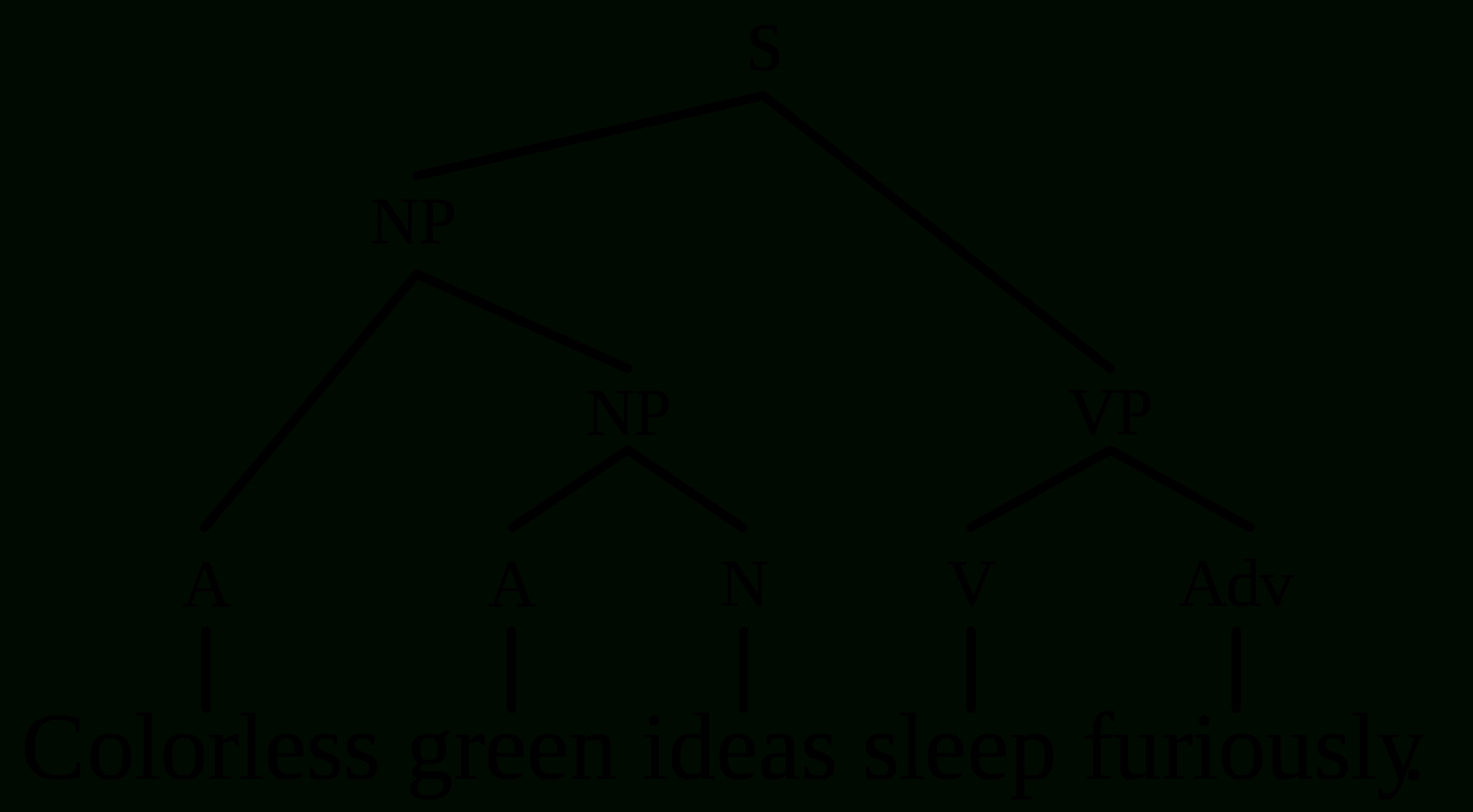 10 Gorgeous Colorless Green Ideas Sleep Furiously filecgisf tgg svg wikimedia commons 2021