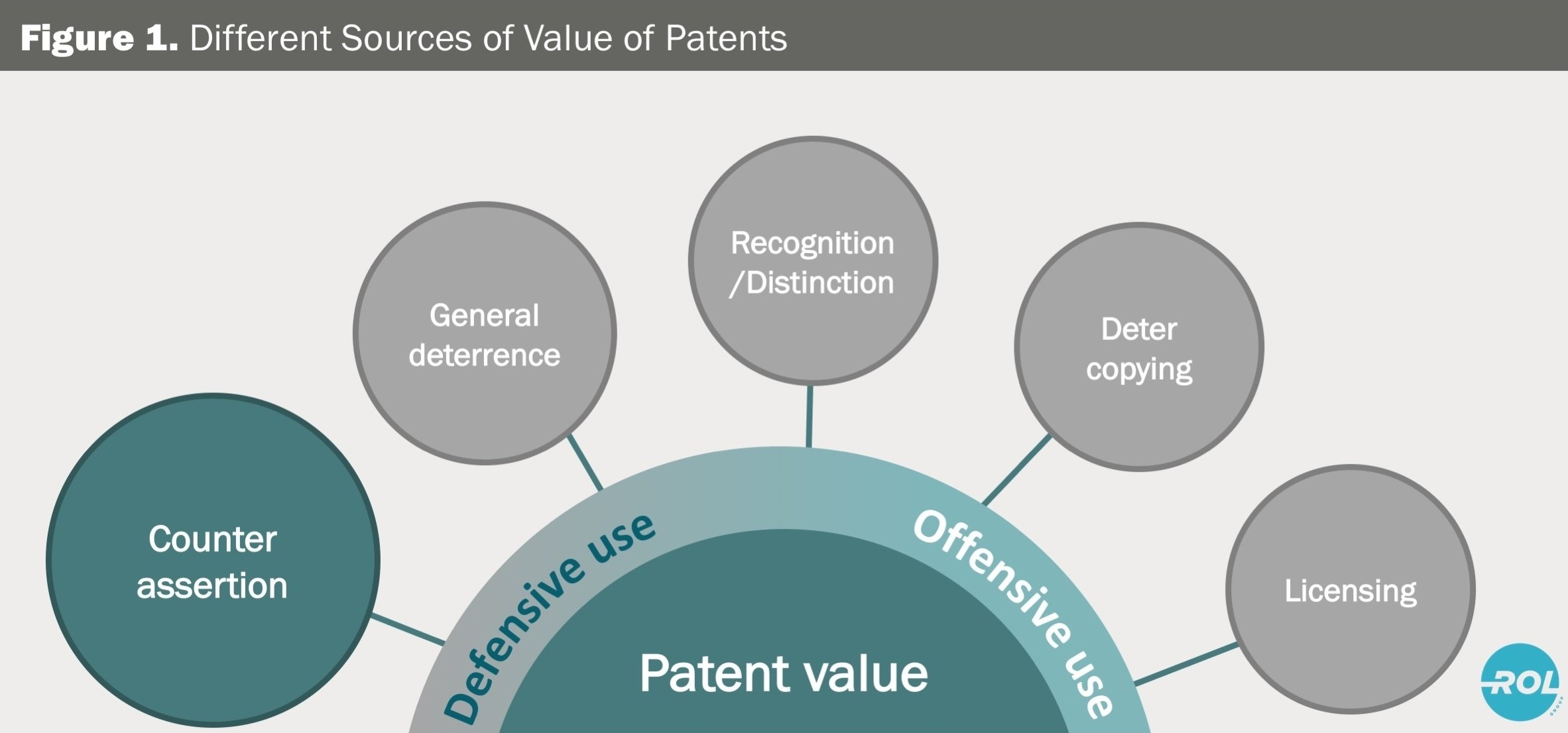 10 Perfect How To Patent An Idea Or Product finding your way from patent value to return on investment a patent 1 2020