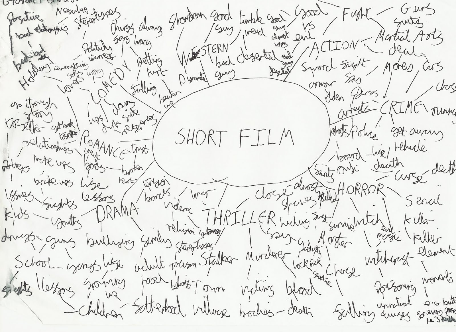 10 Lovable Short Film Ideas For Students graham forward a2 media studies blog initial mindmap first ideas 1 2020
