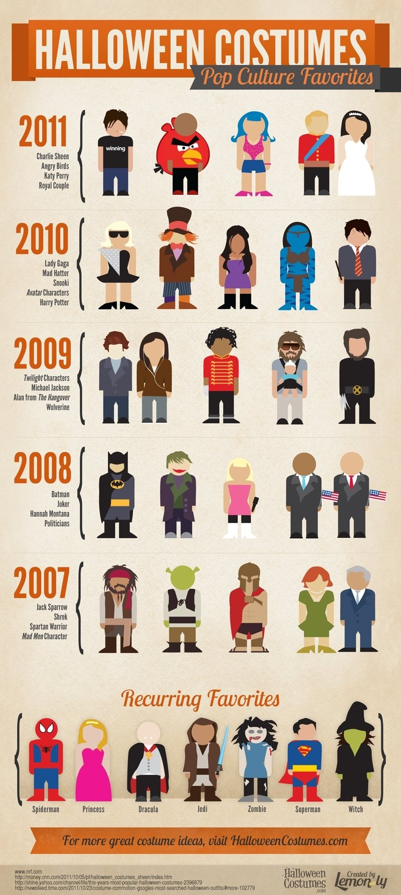 10 Cute List Of Halloween Costume Ideas halloween costume ideas pop culture favorites infographic 2020