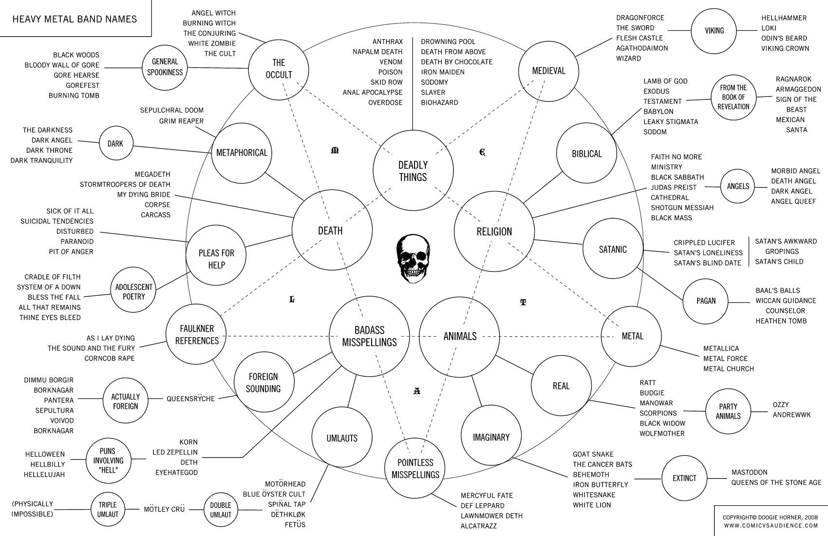 10 Best Band Name Ideas For Rock heavy metal band name flow chart music pinterest heavy metal 2020