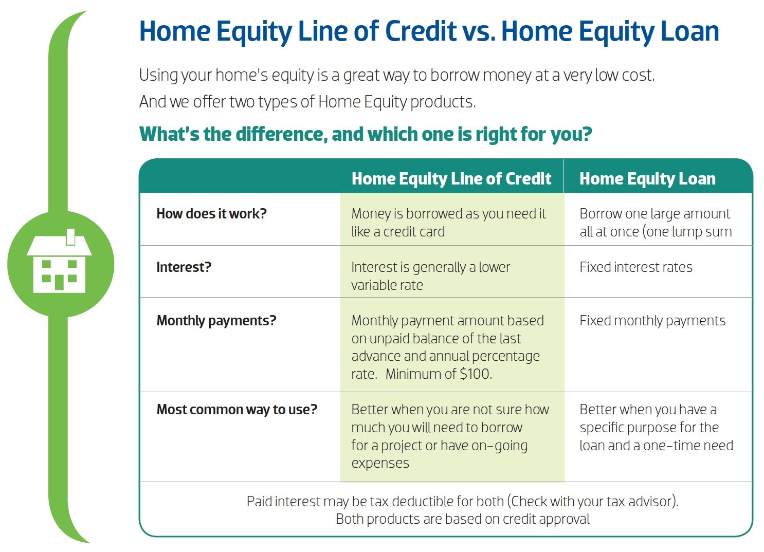 10 Spectacular Are Home Equity Loans A Good Idea home equity community 1st credit union 1 2020