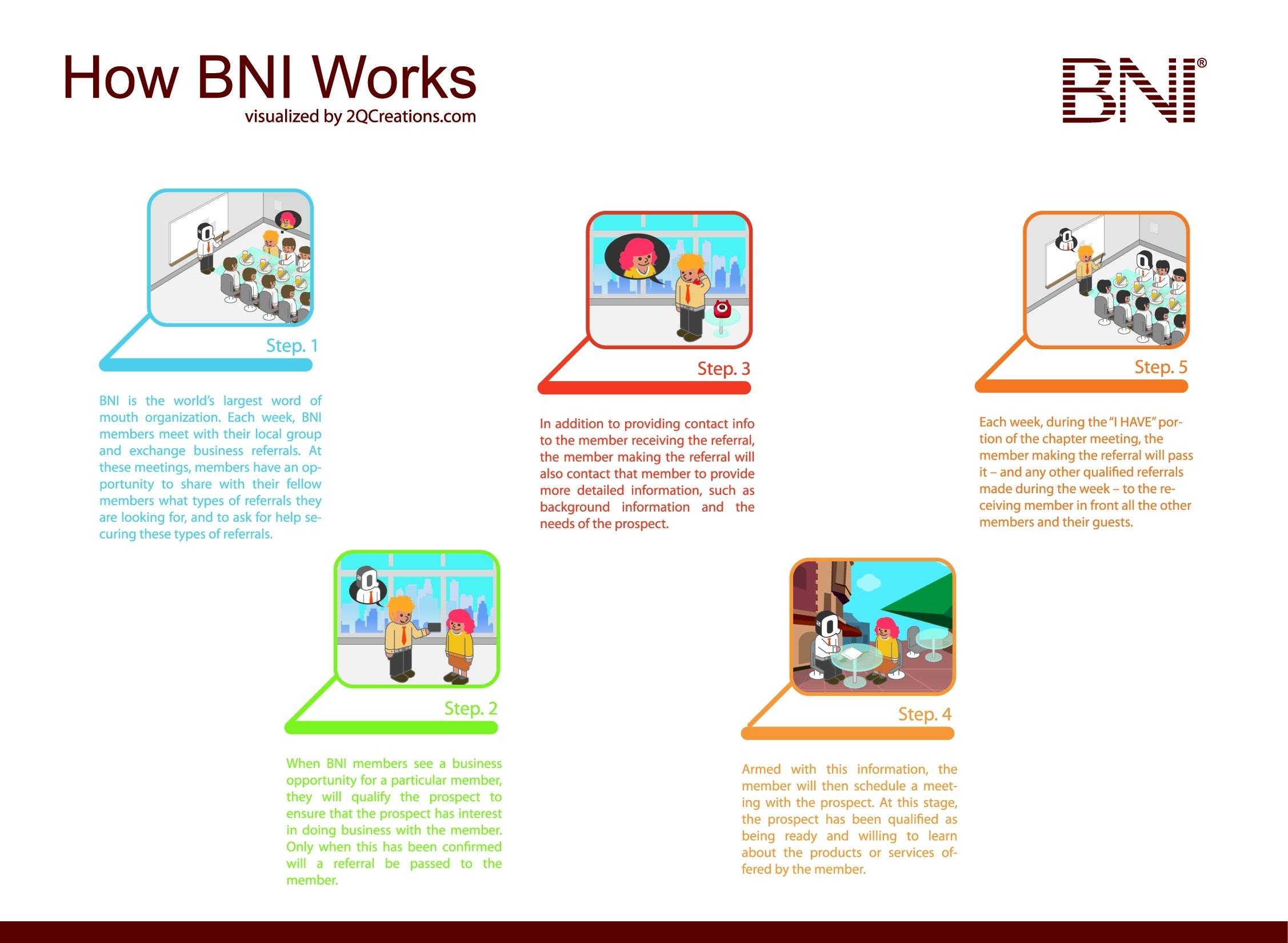 10 Fantastic Bni 10 Minute Presentation Ideas how bni works infographic bni houston west region pinterest 2020