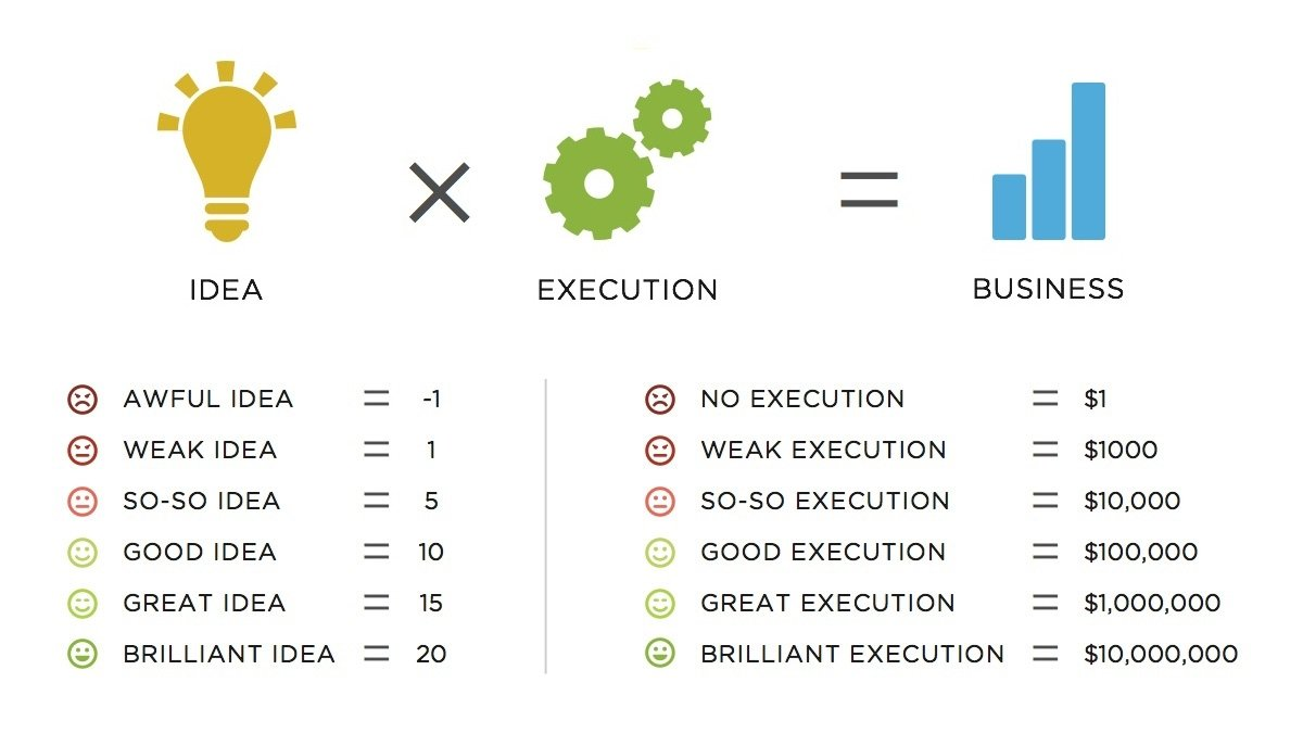 10 Unique A Great Business Idea Is how to execute your app idea crew 2020