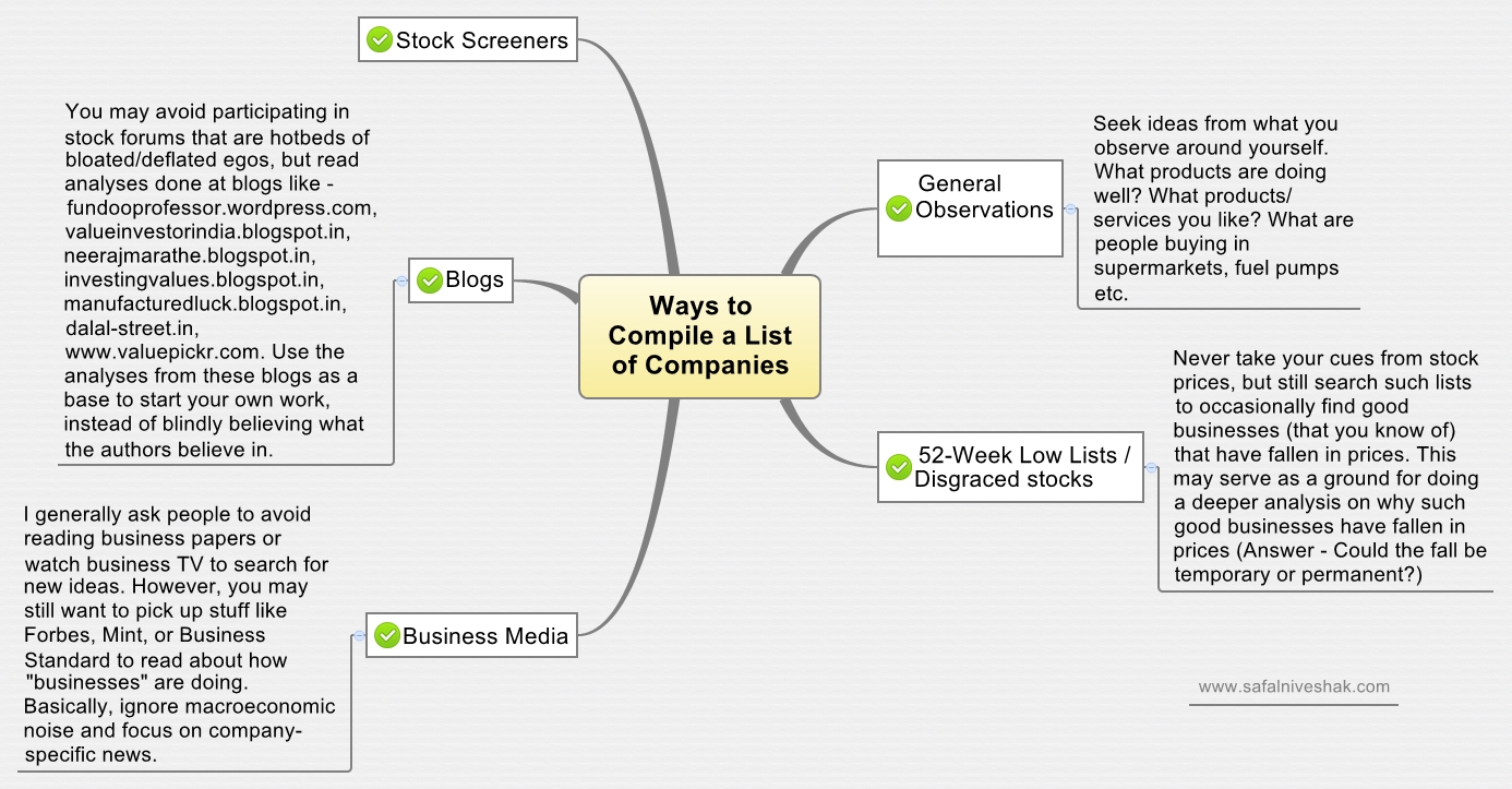 10 Unique How To Generate Business Ideas how to generate stock ideas value investing course safal niveshak 2021