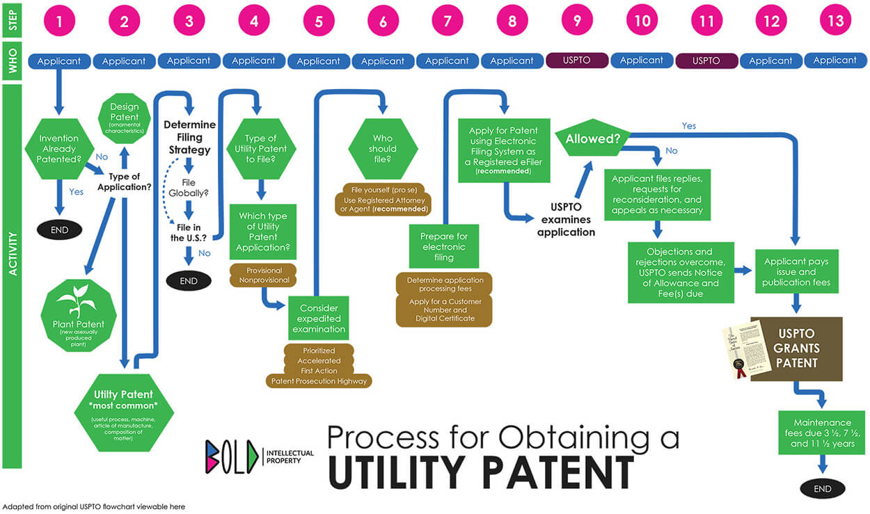 how to get a patent for an idea in 13-steps (the ultimate 2019 guide!)