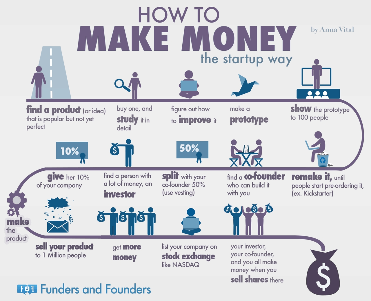 how to make money - the startup way [infographic]
