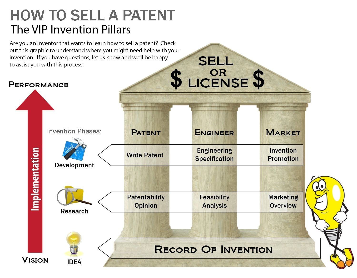 10 Perfect How To Market An Idea how to patent and sell an invention idea for saleinventor 2020