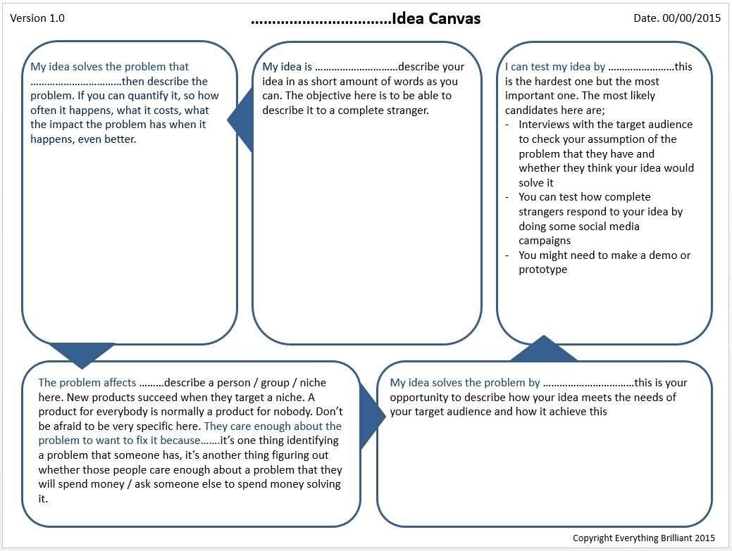 10 Awesome How To Copyright An Idea idea canvas how to describe any idea with 5 questions brilliant ideas 2020