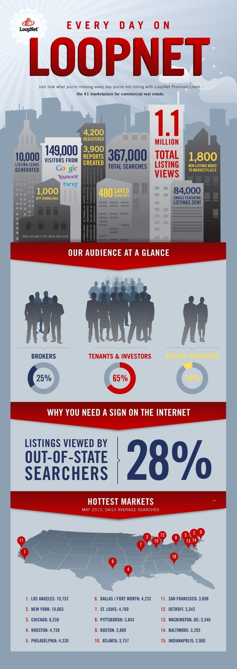 10 Famous Commercial Real Estate Marketing Ideas infographic every day on loopnet commercial real estate cre 2020