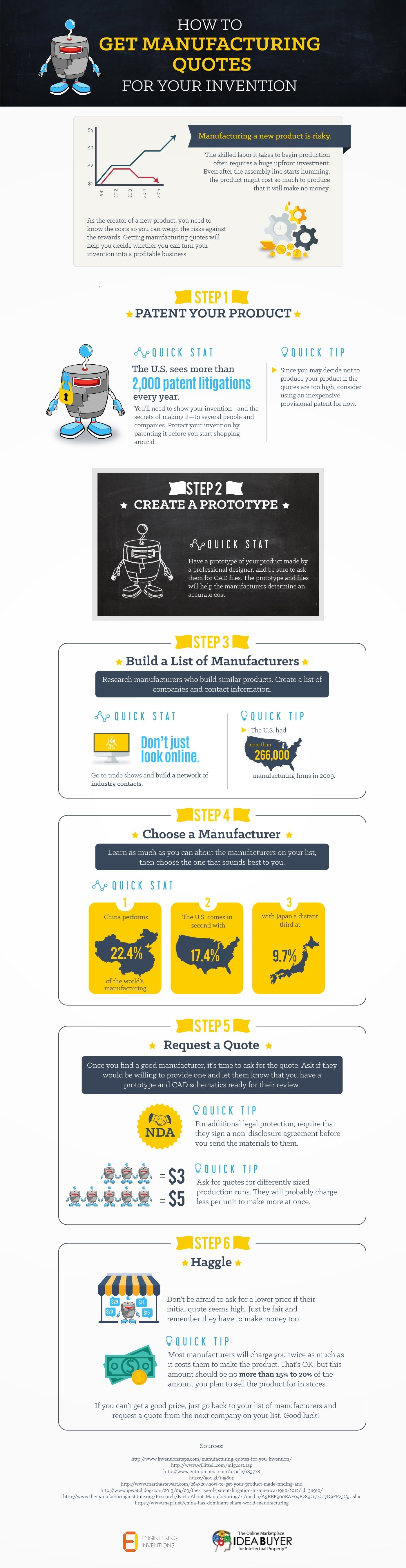 10 Attractive How To Turn An Idea Into A Product infographic how to turn that great idea into a real mccoy product 2020