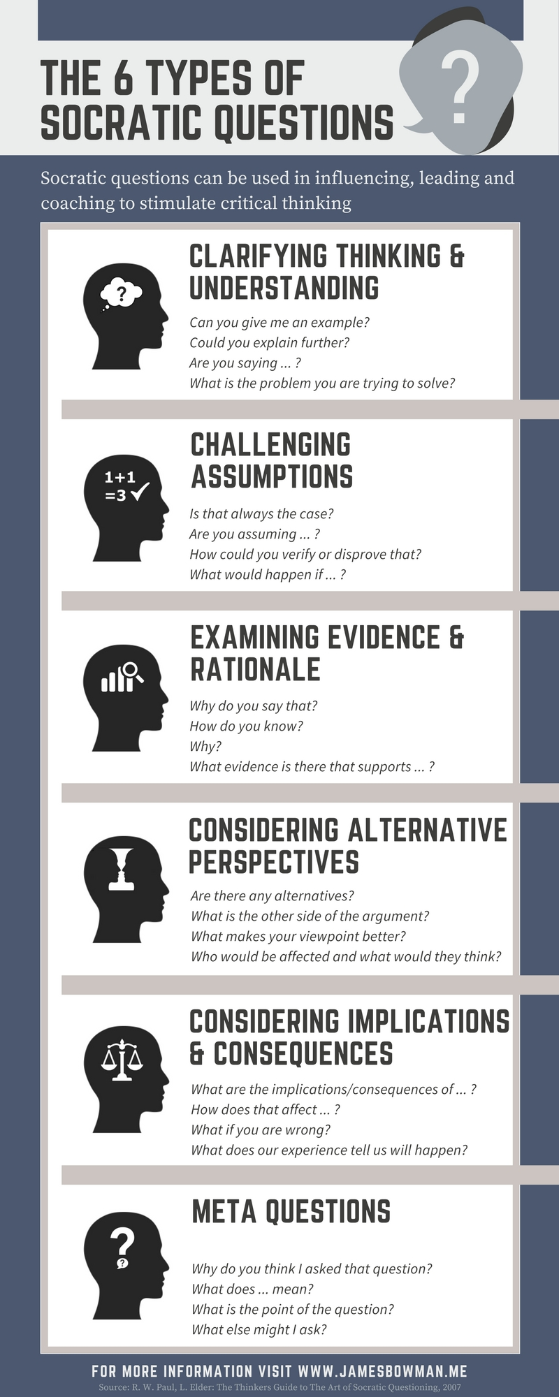 10 Unique Flight Of Ideas Thought Process infographic illustrating the 6 types of socratic question to 2020