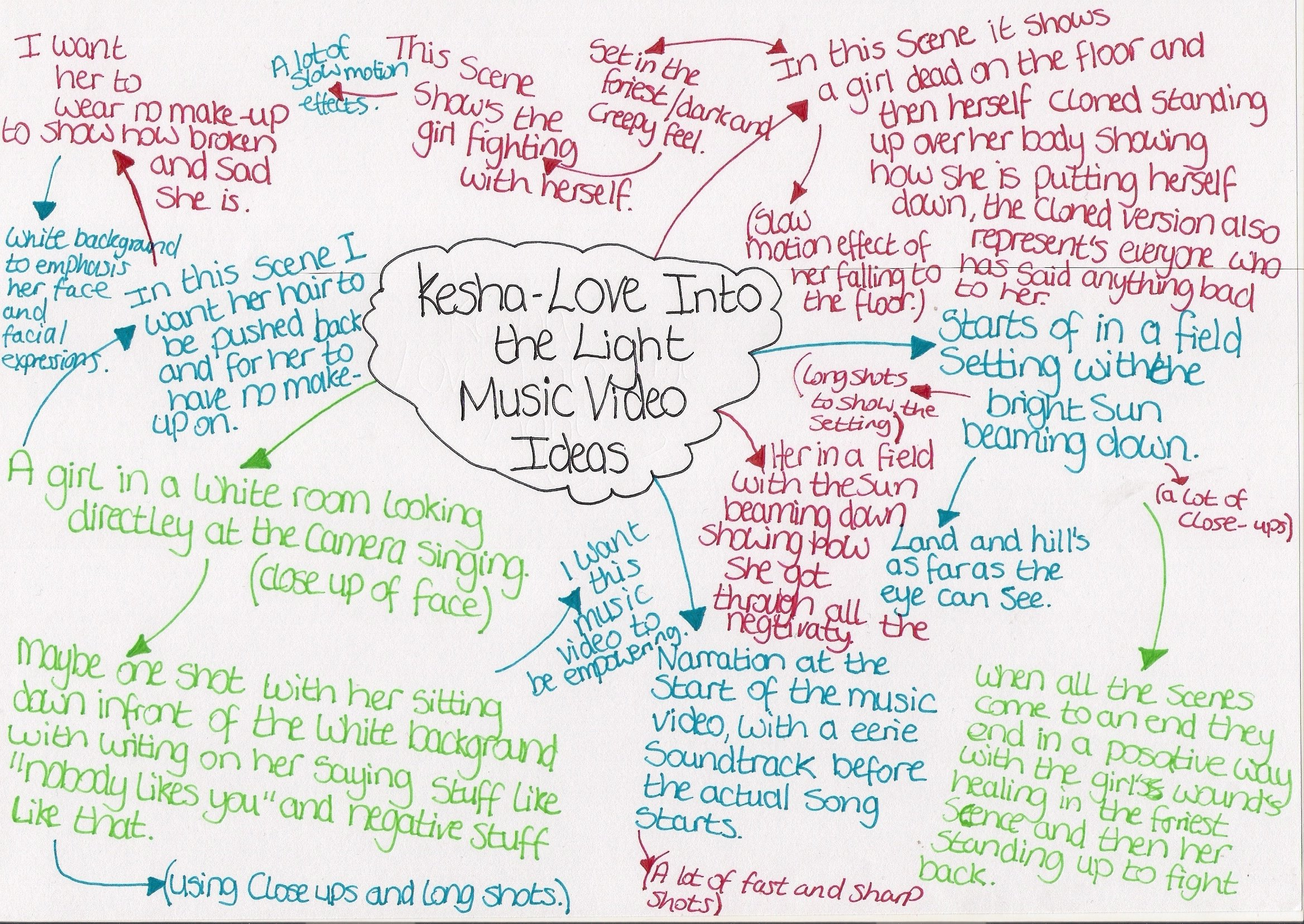 10 Great Ideas For A Music Video kesha love in to the light music video ideas mind map jack 2020