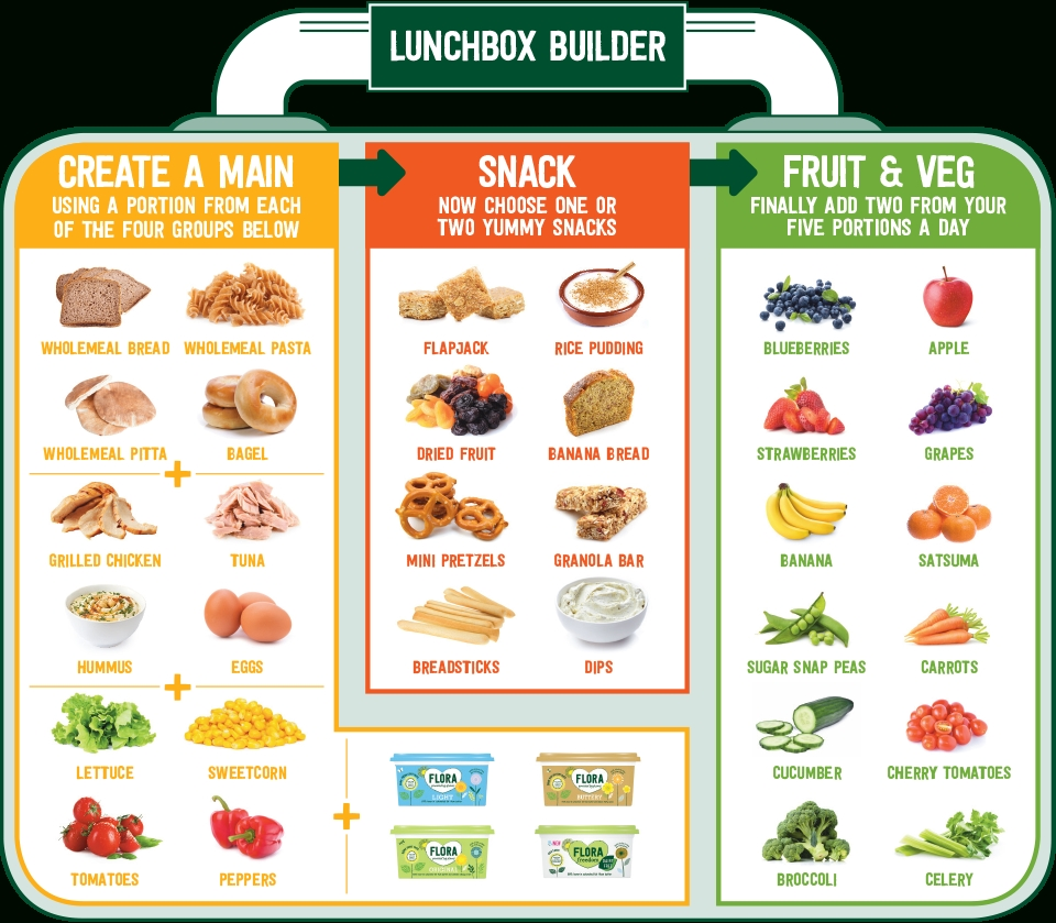 10 Unique Healthy Packed Lunch Ideas For Adults lunchbox ideas with the flora lunchbox challenge of cloves capers 2021