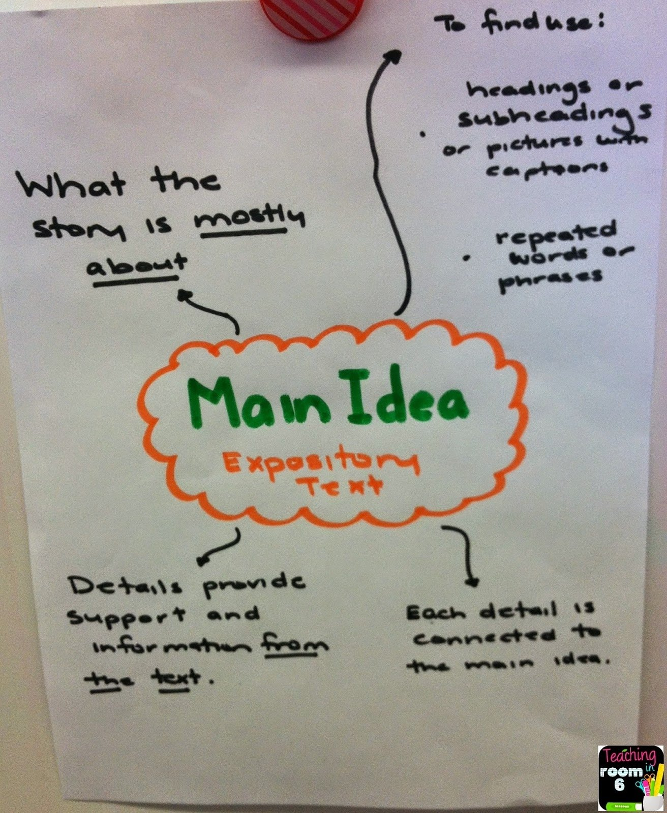 10 Most Popular Teaching Main Idea 3Rd Grade main idea of expository text reading and writing teaching in room 6 4